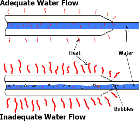 Adequate Water Flow vs. Inadequate Water Flow